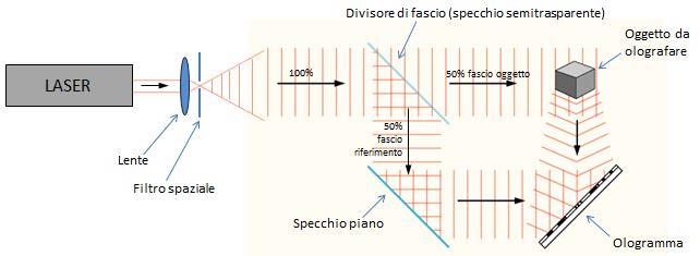 olografia-e-ologrammi